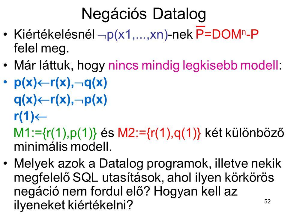 52 Negációs Datalog Kiértékelésnél  p(x1,...,xn)-nek P=DOM n -P felel meg. Már láttuk, hogy nincs mindig legkisebb modell: p(x)  r(x),  q(x) q(x) 