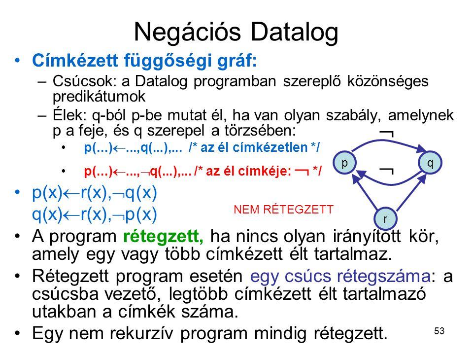 53 Negációs Datalog Címkézett függőségi gráf: –Csúcsok: a Datalog programban szereplő közönséges predikátumok –Élek: q-ból p-be mutat él, ha van olyan