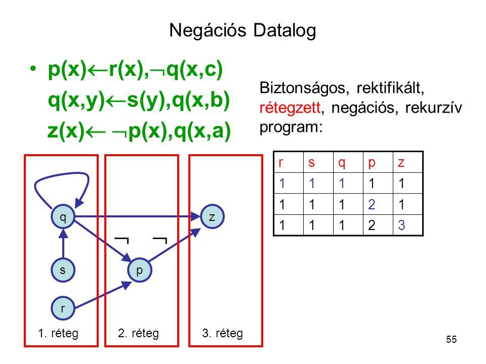 55 Negációs Datalog p(x)  r(x),  q(x,c) q(x,y)  s(y),q(x,b) z(x)   p(x),q(x,a) Biztonságos, rektifikált, rétegzett, negációs, rekurzív program: r