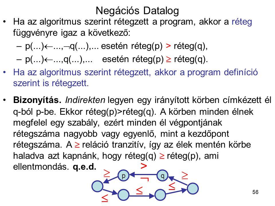 56 Negációs Datalog Ha az algoritmus szerint rétegzett a program, akkor a réteg függvényre igaz a következő: –p(...) ...,  q(...),... esetén réteg(p