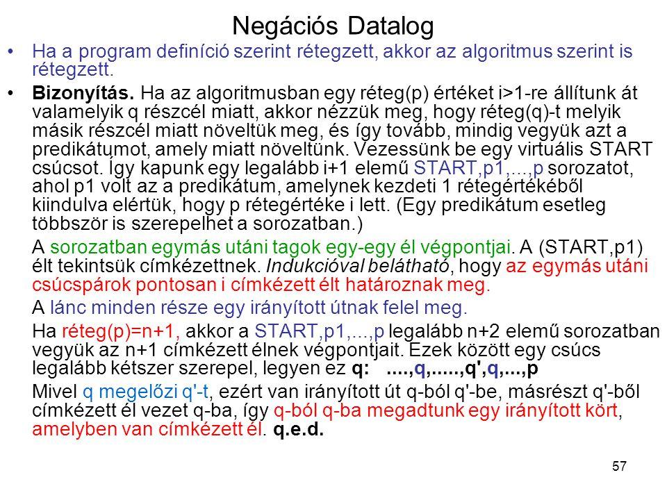 57 Negációs Datalog Ha a program definíció szerint rétegzett, akkor az algoritmus szerint is rétegzett. Bizonyítás. Ha az algoritmusban egy réteg(p) é
