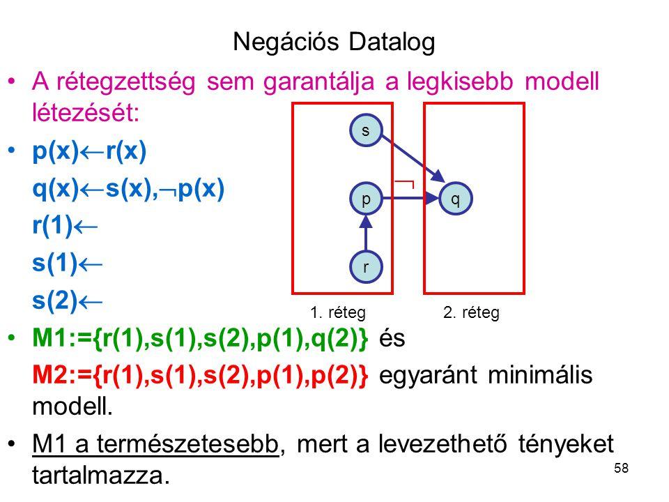 58 Negációs Datalog A rétegzettség sem garantálja a legkisebb modell létezését: p(x)  r(x) q(x)  s(x),  p(x) r(1)  s(1)  s(2)  M1:={r(1),s(1),s(