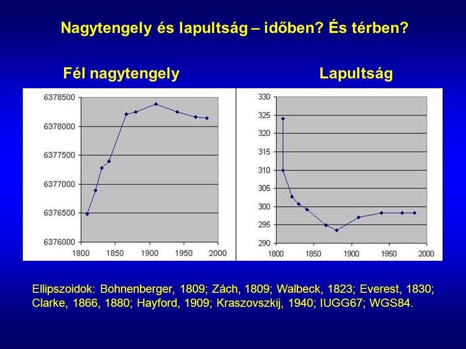 Nagytengely és lapultság – időben? És térben? Ellipszoidok: Bohnenberger, 1809; Zách, 1809; Walbeck, 1823; Everest, 1830; Clarke, 1866, 1880; Hayford,