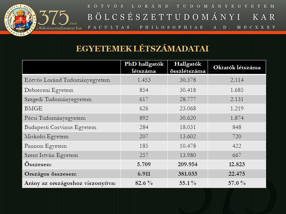 Minta A SLIDE CÍME EGYETEMEK LÉTSZÁMADATAI PhD hallgatók létszáma Hallgatók összlétszáma Oktatók létszáma Eötvös Loránd Tudományegyetem1.45330.3782.114 Debreceni Egyetem85430.4181.685 Szegedi Tudományegyetem61728.7772.131 BMGE62623.0681.219 Pécsi Tudományegyetem89230.6201.874 Budapesti Corvinus Egyetem28418.031848 Miskolci Egyetem20713.602720 Pannon Egyetem18510.478422 Szent István Egyetem25713.980667 Összesen:5.709209.95412.823 Országos összesen:6.911381.03322.475 Arány az országoshoz viszonyítva:82.6 %55.1 %57.0 %