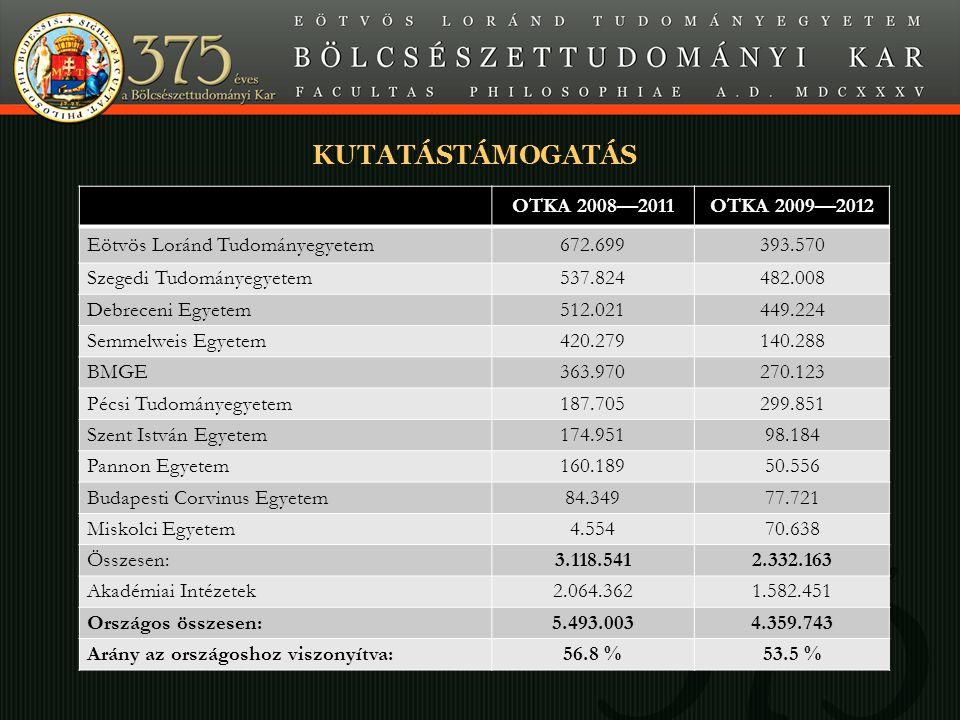 Minta A SLIDE CÍME KUTATÁSTÁMOGATÁS OTKA 2008—2011OTKA 2009—2012 Eötvös Loránd Tudományegyetem672.699393.570 Szegedi Tudományegyetem537.824482.008 Deb