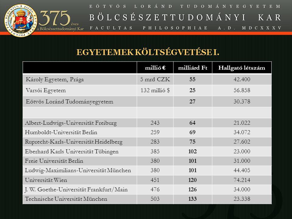 Minta A SLIDE CÍME EGYETEMEK KÖLTSÉGVETÉSE I. millió €milliárd FtHallgató létszám Károly Egyetem, Prága5 mrd CZK5542.400 Varsói Egyetem132 millió $255