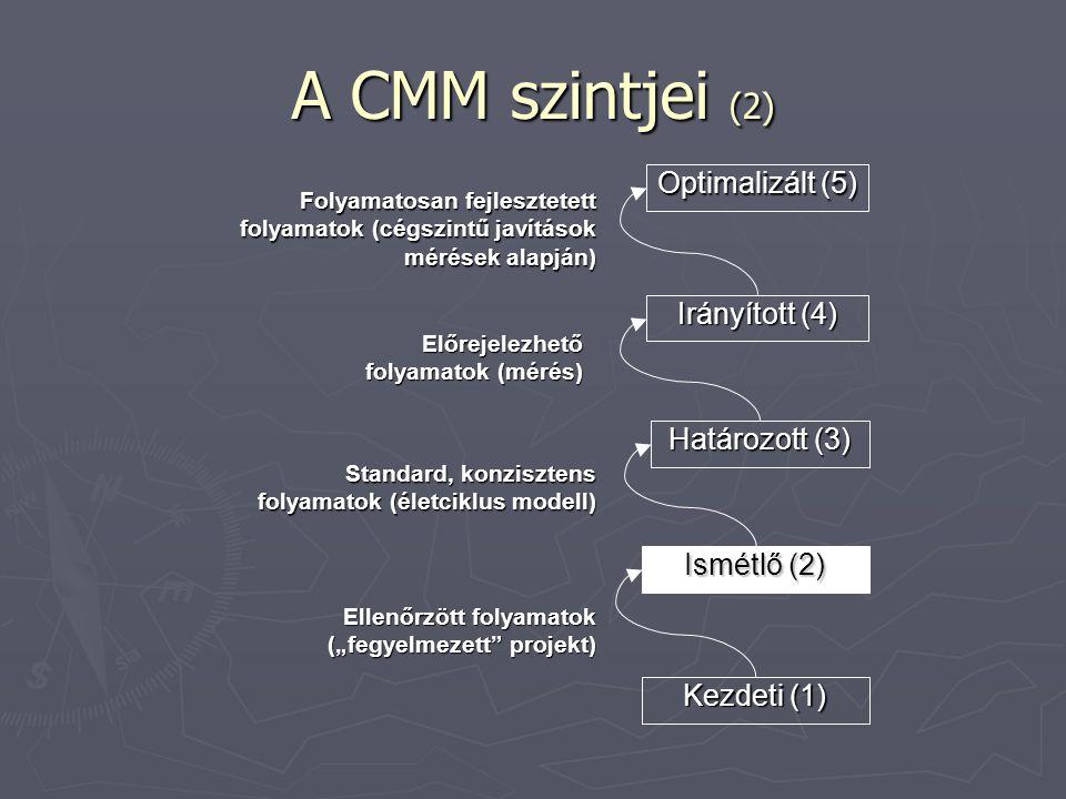 """A CMM szintjei (2) Kezdeti (1) Ismétlő (2) Határozott (3) Irányított (4) Optimalizált (5) Ellenőrzött folyamatok (""""fegyelmezett projekt) Standard, konzisztens folyamatok (életciklus modell) Előrejelezhető folyamatok (mérés) Folyamatosan fejlesztetett folyamatok (cégszintű javítások mérések alapján)"""