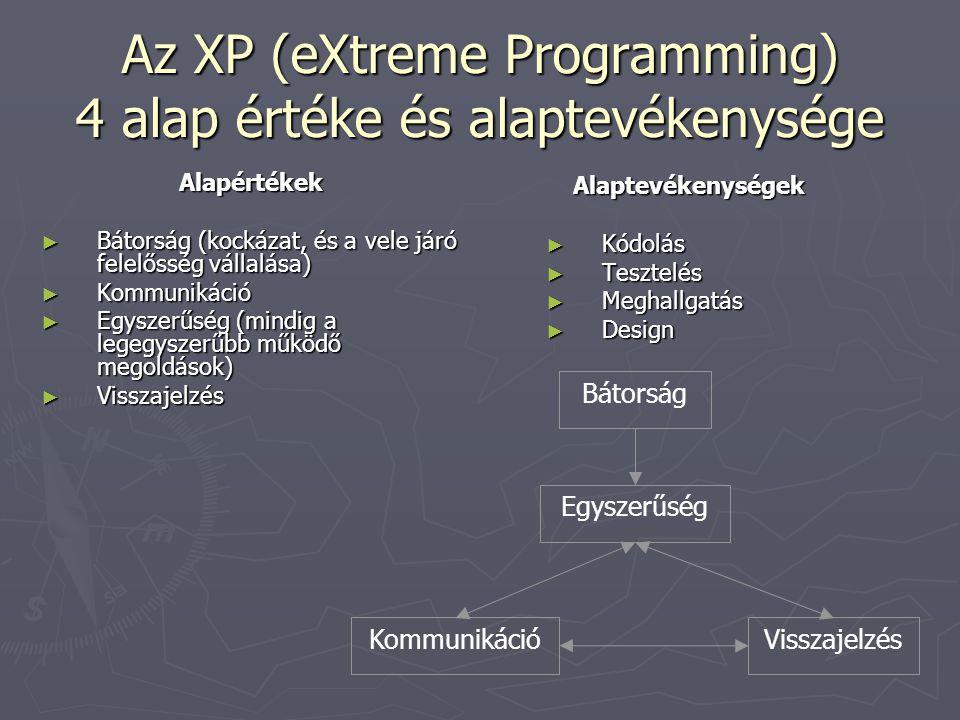 Az XP (eXtreme Programming) 4 alap értéke és alaptevékenysége Alapértékek ► Bátorság (kockázat, és a vele járó felelősség vállalása) ► Kommunikáció ► Egyszerűség (mindig a legegyszerűbb működő megoldások) ► Visszajelzés Alaptevékenységek ► Kódolás ► Tesztelés ► Meghallgatás ► Design Bátorság Kommunikáció Egyszerűség Visszajelzés