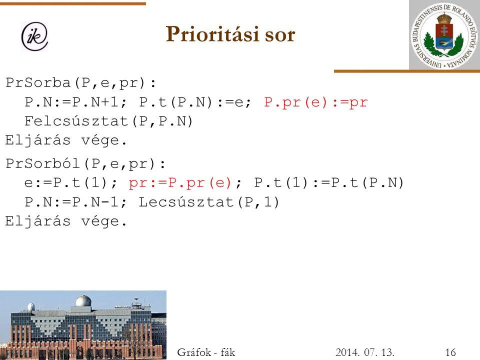 Prioritási sor PrSorba(P,e,pr): P.N:=P.N+1; P.t(P.N):=e; P.pr(e):=pr Felcsúsztat(P,P.N) Eljárás vége. PrSorból(P,e,pr): e:=P.t(1); pr:=P.pr(e); P.t(1)