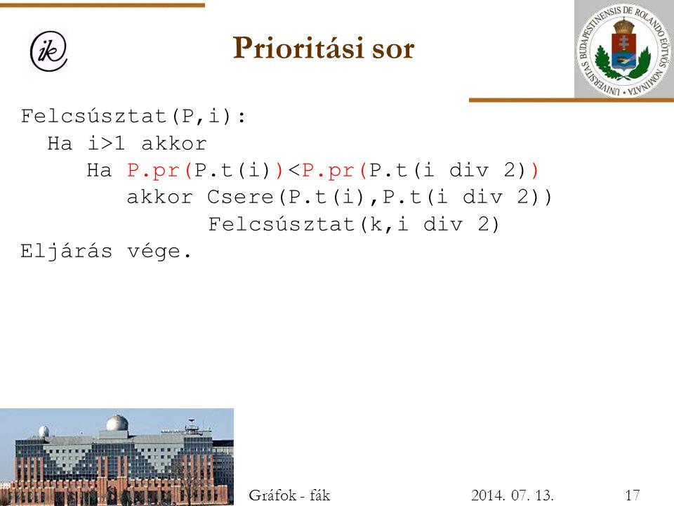 Prioritási sor Felcsúsztat(P,i): Ha i>1 akkor Ha P.pr(P.t(i))<P.pr(P.t(i div 2)) akkor Csere(P.t(i),P.t(i div 2)) Felcsúsztat(k,i div 2) Eljárás vége.