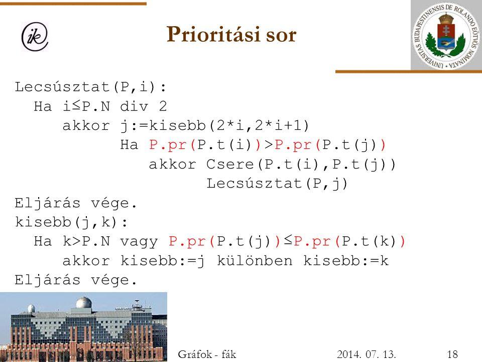 Prioritási sor Lecsúsztat(P,i): Ha i≤P.N div 2 akkor j:=kisebb(2*i,2*i+1) Ha P.pr(P.t(i))>P.pr(P.t(j)) akkor Csere(P.t(i),P.t(j)) Lecsúsztat(P,j) Eljá