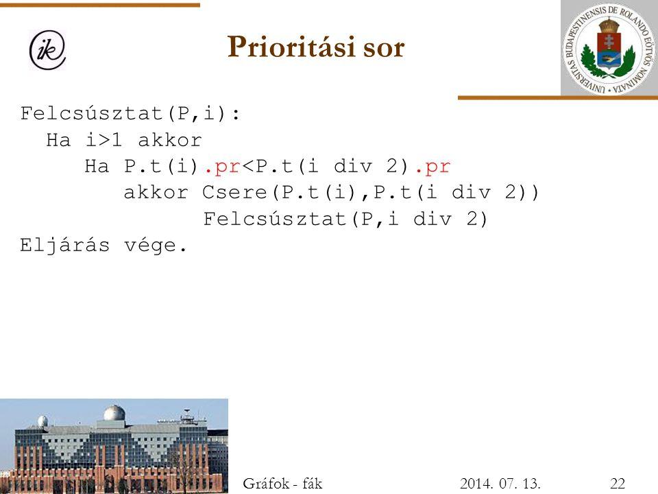 Prioritási sor Felcsúsztat(P,i): Ha i>1 akkor Ha P.t(i).pr<P.t(i div 2).pr akkor Csere(P.t(i),P.t(i div 2)) Felcsúsztat(P,i div 2) Eljárás vége. Gráfo