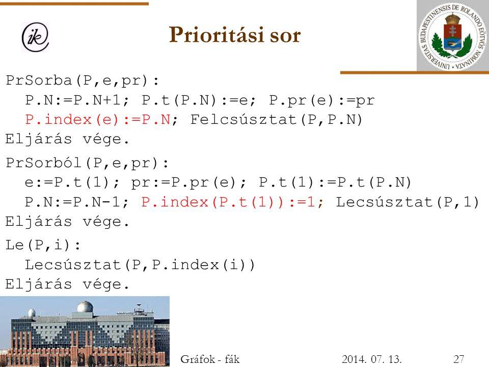 Prioritási sor PrSorba(P,e,pr): P.N:=P.N+1; P.t(P.N):=e; P.pr(e):=pr P.index(e):=P.N; Felcsúsztat(P,P.N) Eljárás vége. PrSorból(P,e,pr): e:=P.t(1); pr
