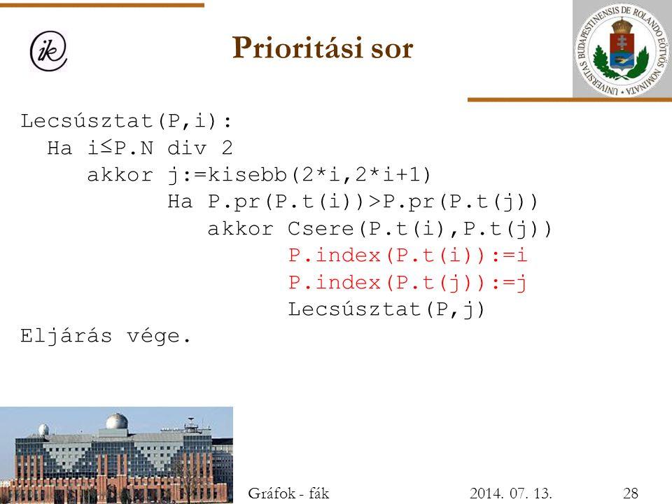 Prioritási sor Lecsúsztat(P,i): Ha i≤P.N div 2 akkor j:=kisebb(2*i,2*i+1) Ha P.pr(P.t(i))>P.pr(P.t(j)) akkor Csere(P.t(i),P.t(j)) P.index(P.t(i)):=i P