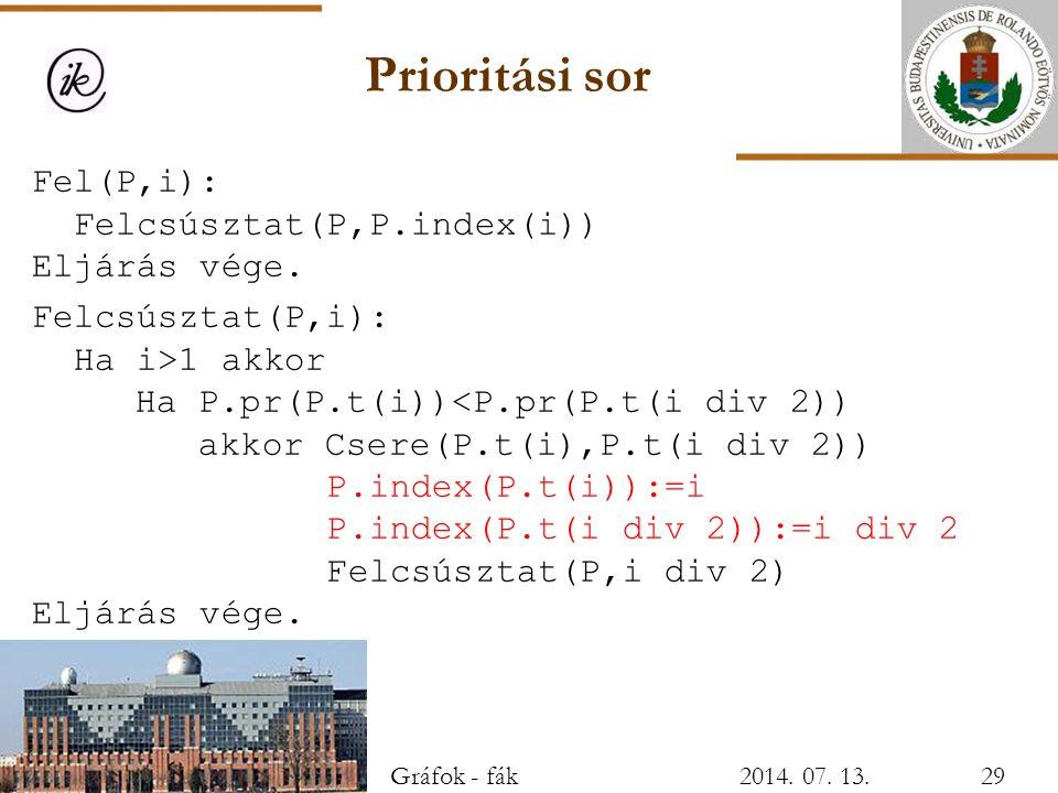 Prioritási sor Fel(P,i): Felcsúsztat(P,P.index(i)) Eljárás vége. Felcsúsztat(P,i): Ha i>1 akkor Ha P.pr(P.t(i))<P.pr(P.t(i div 2)) akkor Csere(P.t(i),