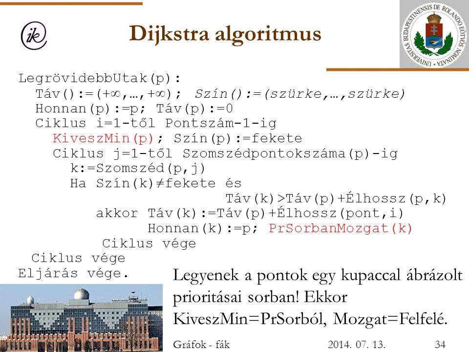 Dijkstra algoritmus Legyenek a pontok egy kupaccal ábrázolt prioritásai sorban! Ekkor KiveszMin=PrSorból, Mozgat=Felfelé. LegrövidebbUtak(p): Táv():=(