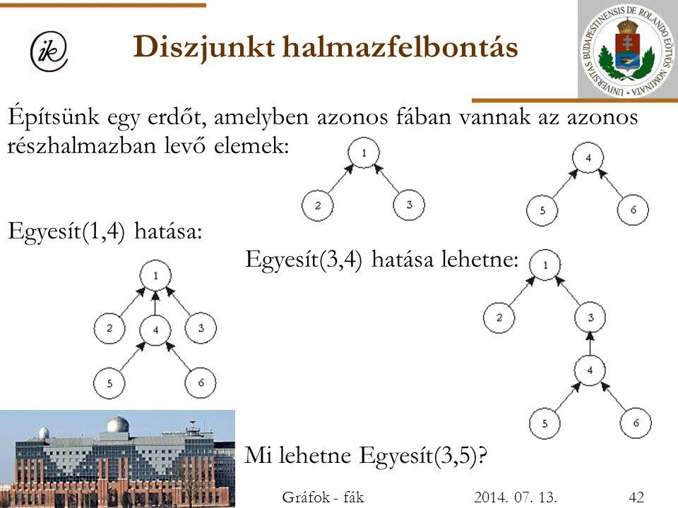 Diszjunkt halmazfelbontás Építsünk egy erdőt, amelyben azonos fában vannak az azonos részhalmazban levő elemek: Egyesít(1,4) hatása: Egyesít(3,4) hatá