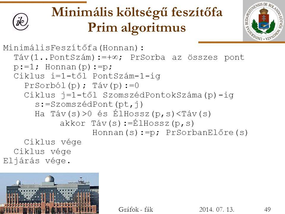 Minimális költségű feszítőfa Prim algoritmus MinimálisFeszítőfa(Honnan): Táv(1..PontSzám):=+  ; PrSorba az összes pont p:=1; Honnan(p):=p; Ciklus i=1