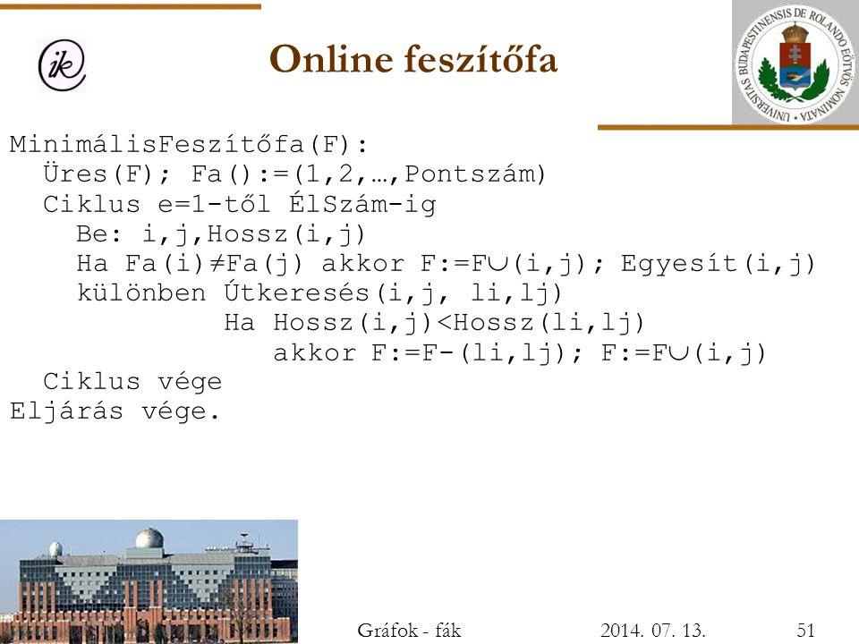 Online feszítőfa MinimálisFeszítőfa(F): Üres(F); Fa():=(1,2,…,Pontszám) Ciklus e=1-től ÉlSzám-ig Be: i,j,Hossz(i,j) Ha Fa(i)≠Fa(j) akkor F:=F  (i,j);