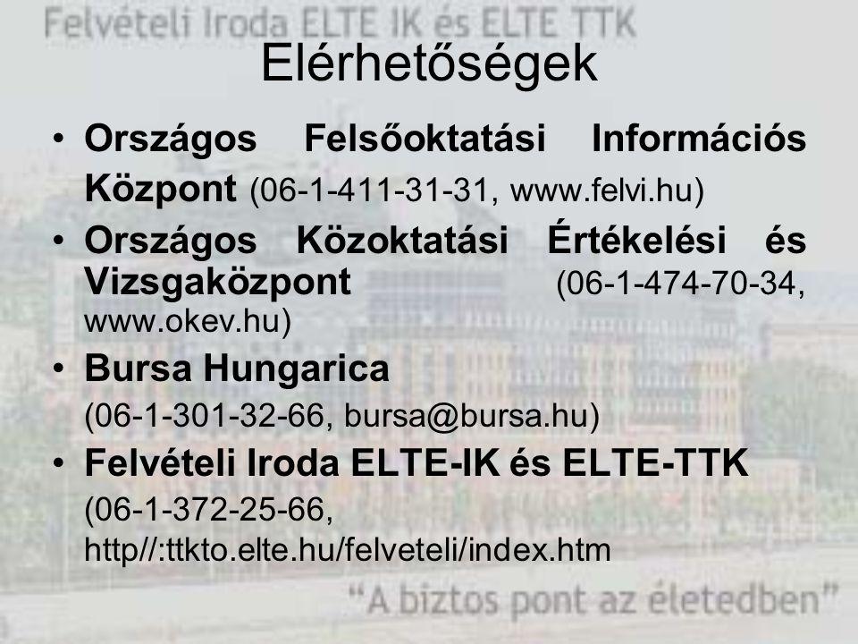 Elérhetőségek Országos Felsőoktatási Információs Központ (06-1-411-31-31, www.felvi.hu) Országos Közoktatási Értékelési és Vizsgaközpont (06-1-474-70-