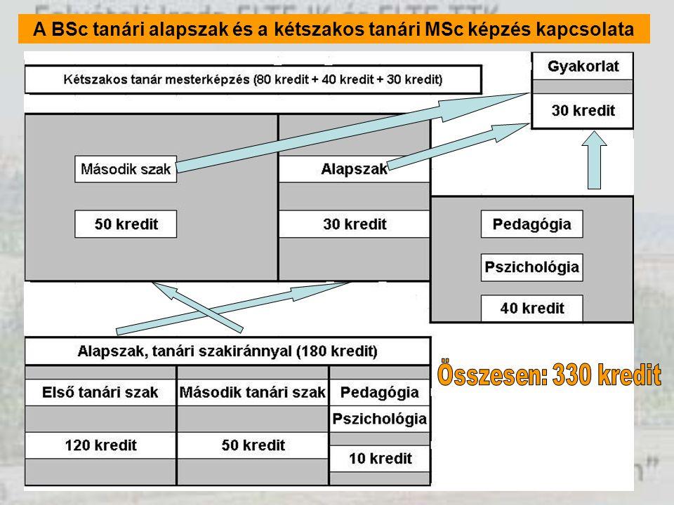 Fontos változások 2007-hez képest Kötelező lesz két érettségi alapján számolni az érettségi pontot.