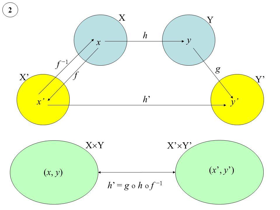 2 X X' Y Y' (x, y) (x', y') x y x'y' h' = g o h o f −1 f −1f −1 h g h'h' XYXY X'  Y' f