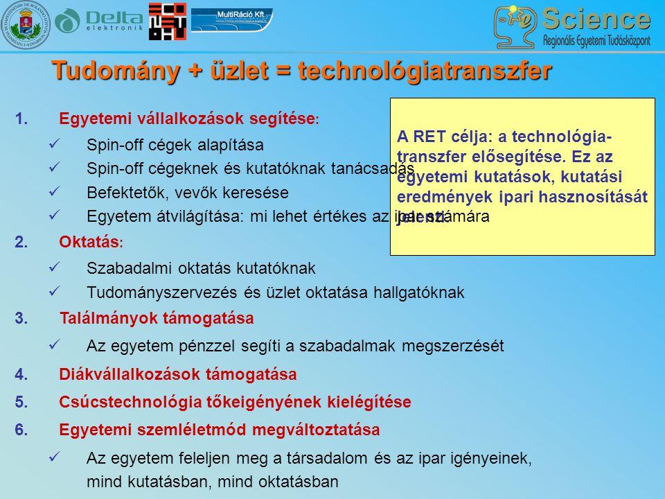 Tudomány + üzlet = technológiatranszfer A RET célja: a technológia- transzfer elősegítése.