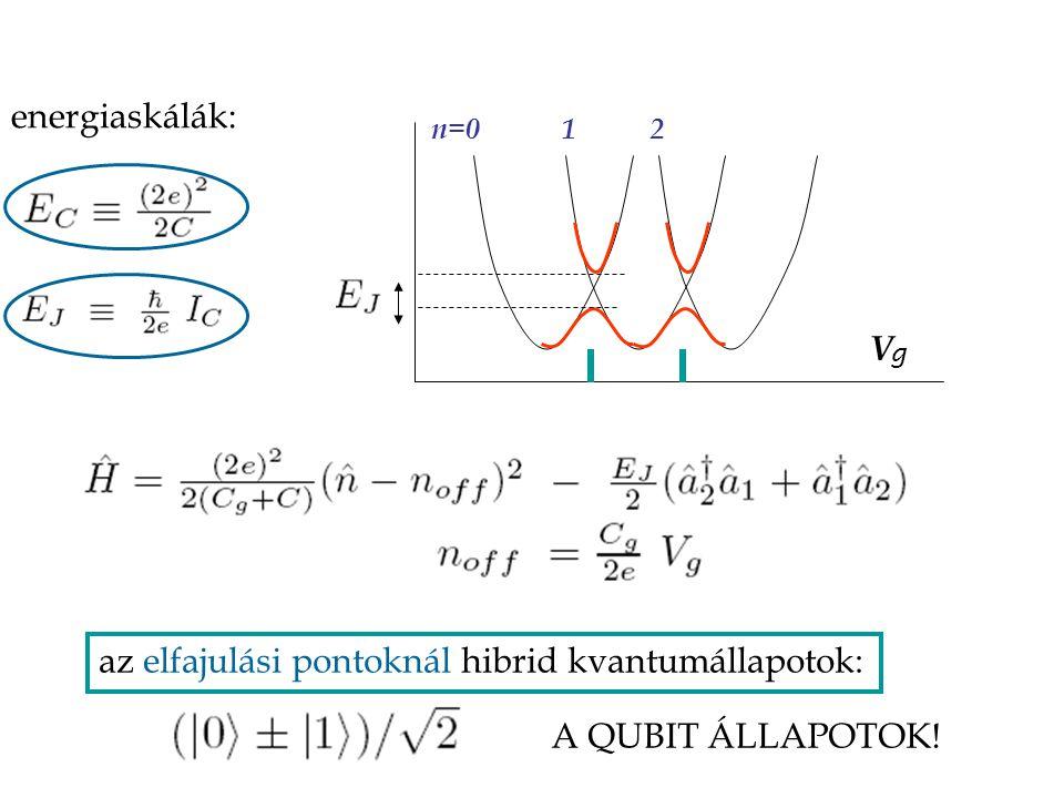 energiaskálák: az elfajulási pontoknál hibrid kvantumállapotok: A QUBIT ÁLLAPOTOK! V n=0 1 2 2 g