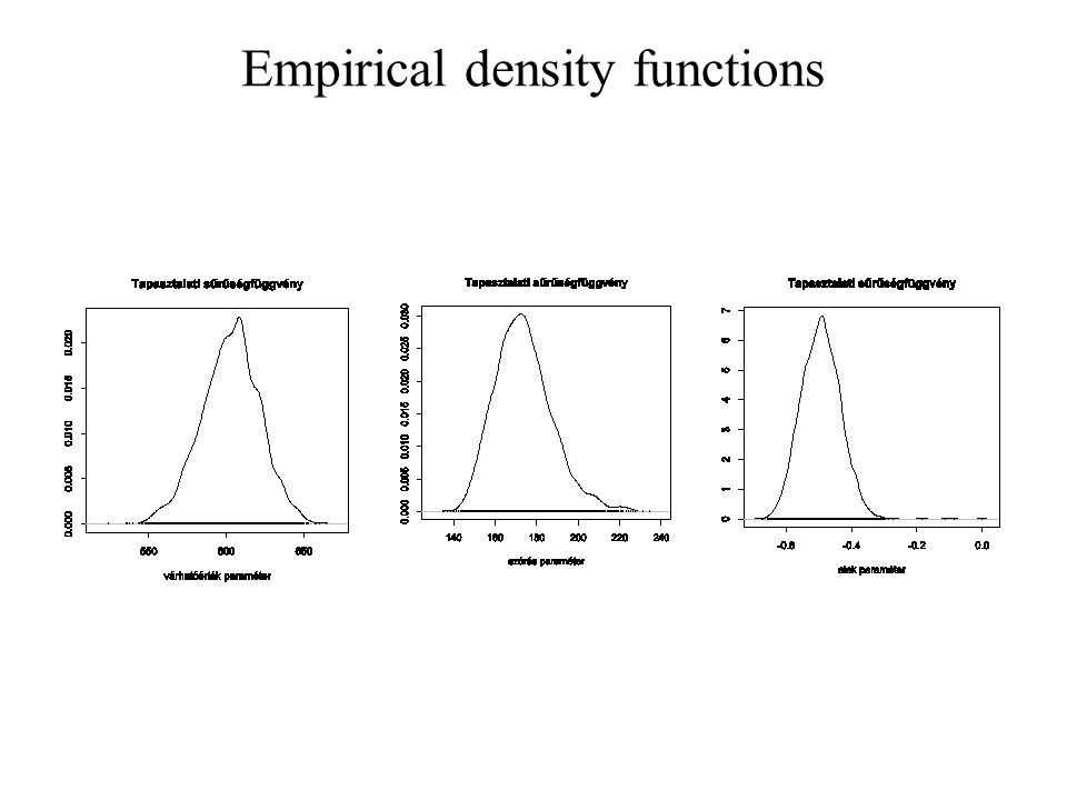 Empirical density functions