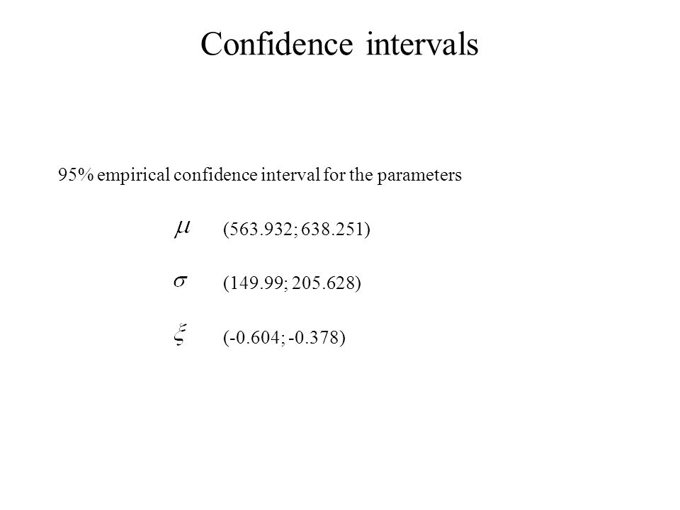 Confidence intervals 95% empirical confidence interval for the parameters (563.932; 638.251) (149.99; 205.628) (-0.604; -0.378)