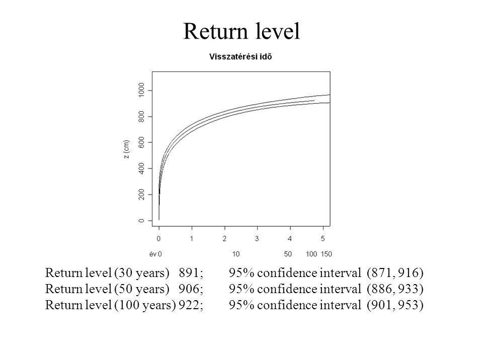 Return level Return level (30 years) 891; 95% confidence interval (871, 916) Return level (50 years) 906; 95% confidence interval (886, 933) Return level (100 years) 922; 95% confidence interval (901, 953)