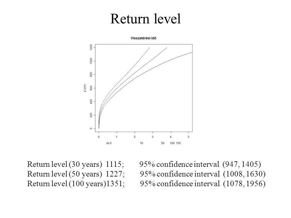 Return level Return level (30 years) 1115; 95% confidence interval (947, 1405) Return level (50 years) 1227; 95% confidence interval (1008, 1630) Return level (100 years)1351; 95% confidence interval (1078, 1956)