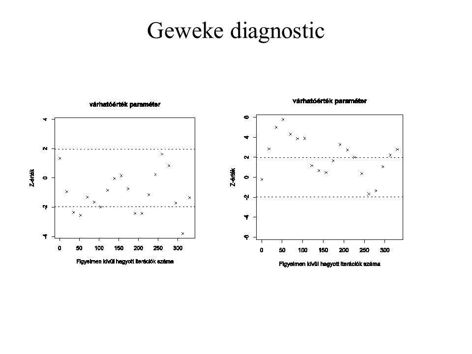 Geweke diagnostic
