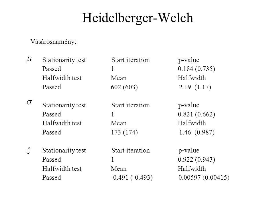 Heidelberger-Welch Vásárosnamény: Stationarity test Start iteration p-value Passed 1 0.184 (0.735) Halfwidth test Mean Halfwidth Passed 602 (603) 2.19 (1.17) Stationarity test Start iteration p-value Passed 1 0.821 (0.662) Halfwidth test Mean Halfwidth Passed 173 (174) 1.46 (0.987) Stationarity test Start iteration p-value Passed 1 0.922 (0.943) Halfwidth test Mean Halfwidth Passed -0.491 (-0.493) 0.00597 (0.00415)