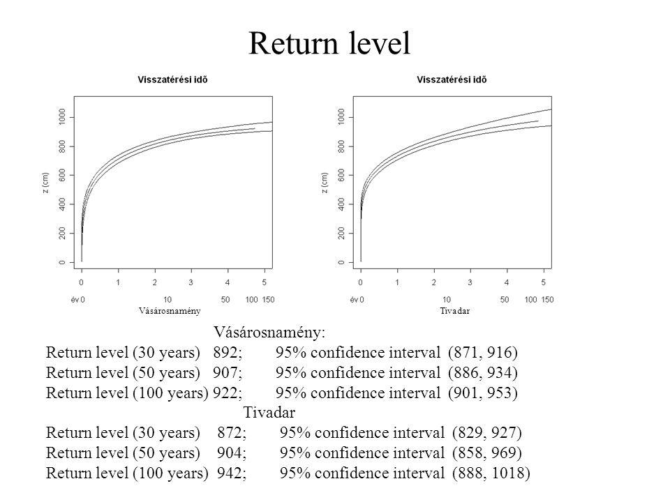 Return level Vásárosnamény: Return level (30 years) 892; 95% confidence interval (871, 916) Return level (50 years) 907; 95% confidence interval (886, 934) Return level (100 years) 922; 95% confidence interval (901, 953) Tivadar Return level (30 years) 872; 95% confidence interval (829, 927) Return level (50 years) 904; 95% confidence interval (858, 969) Return level (100 years) 942; 95% confidence interval (888, 1018) Vásárosnamény Tivadar