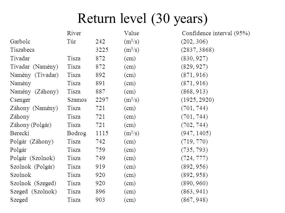 Return level (30 years) RiverValue Confidence interval (95%) Garbolc Túr 242(m 3 /s) (202, 306) Tiszabecs 3225(m 3 /s) (2837, 3868) Tivadar Tisza872(cm) (830, 927) Tivadar (Namény)Tisza872 (cm) (829, 927) Namény (Tivadar) Tisza892 (cm) (871, 916) Namény Tisza 891 (cm) (871, 916) Namény (Záhony) Tisza 887 (cm) (868, 913) Csenger Szamos 2297 (m 3 /s) (1925, 2920) Záhony (Namény) Tisza 721 (cm) (701, 744) Záhony Tisza 721 (cm) (701, 744) Záhony (Polgár)Tisza 721 (cm) (702, 744) BereckiBodrog1115 (m 3 /s) (947, 1405) Polgár (Záhony)Tisza 742 (cm) (719, 770) PolgárTisza 759 (cm) (735, 793) Polgár (Szolnok)Tisza 749 (cm) (724, 777) Szolnok (Polgár)Tisza 919 (cm) (892, 956) SzolnokTisza 920 (cm) (892, 958) Szolnok (Szeged)Tisza 920 (cm) (890, 960) Szeged (Szolnok)Tisza 896 (cm) (863, 941) SzegedTisza 903 (cm) (867, 948)