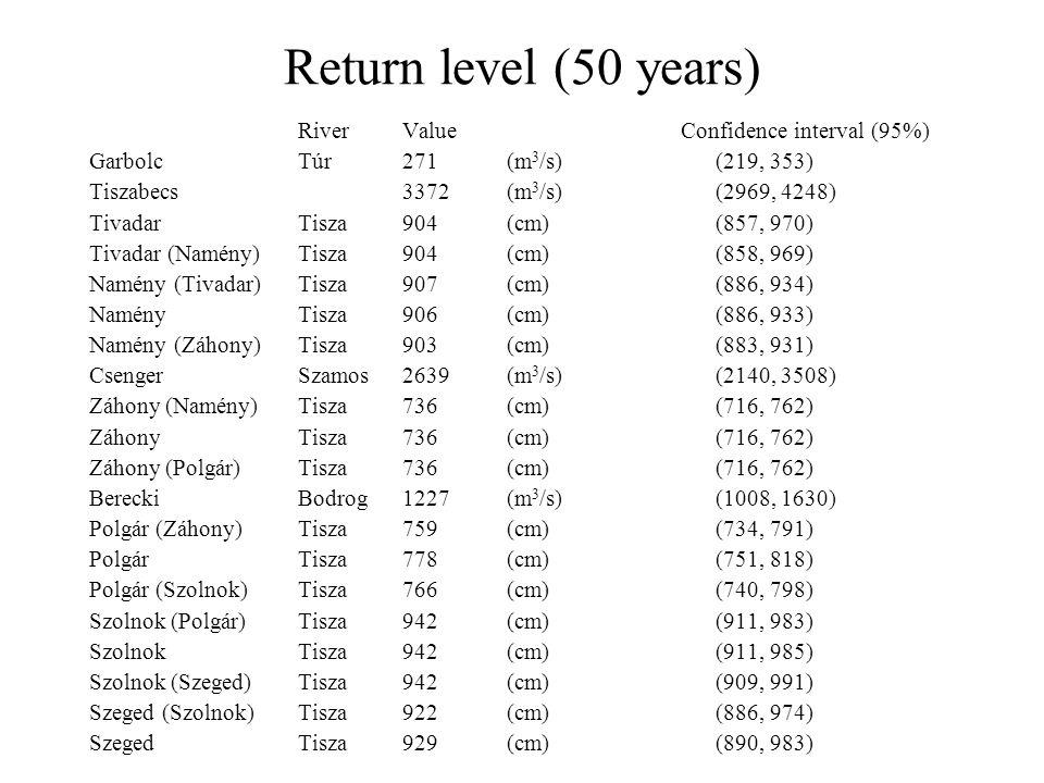 Return level (50 years) RiverValue Confidence interval (95%) GarbolcTúr271 (m 3 /s) (219, 353) Tiszabecs3372 (m 3 /s) (2969, 4248) TivadarTisza 904 (cm) (857, 970) Tivadar (Namény) Tisza 904 (cm) (858, 969) Namény (Tivadar) Tisza 907 (cm) (886, 934) NaményTisza 906 (cm) (886, 933) Namény (Záhony)Tisza 903 (cm) (883, 931) CsengerSzamos2639 (m 3 /s) (2140, 3508) Záhony (Namény)Tisza 736 (cm) (716, 762) ZáhonyTisza 736 (cm) (716, 762) Záhony (Polgár)Tisza 736 (cm) (716, 762) BereckiBodrog1227 (m 3 /s) (1008, 1630) Polgár (Záhony)Tisza 759 (cm) (734, 791) PolgárTisza 778 (cm) (751, 818) Polgár (Szolnok)Tisza 766 (cm) (740, 798) Szolnok (Polgár)Tisza 942 (cm) (911, 983) SzolnokTisza 942 (cm) (911, 985) Szolnok (Szeged)Tisza 942 (cm) (909, 991) Szeged (Szolnok)Tisza 922 (cm) (886, 974) SzegedTisza 929 (cm) (890, 983)