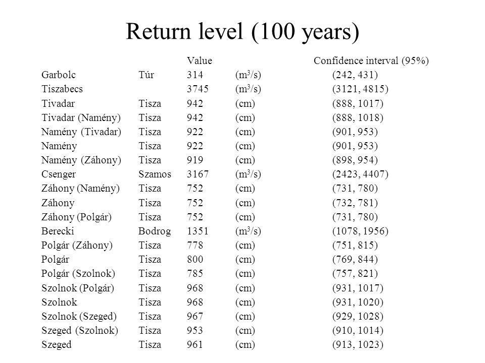 Return level (100 years) Value Confidence interval (95%) GarbolcTúr314 (m 3 /s) (242, 431) Tiszabecs3745(m 3 /s) (3121, 4815) TivadarTisza 942 (cm) (888, 1017) Tivadar (Namény)Tisza 942 (cm) (888, 1018) Namény (Tivadar)Tisza 922 (cm) (901, 953) NaményTisza 922 (cm) (901, 953) Namény (Záhony)Tisza 919(cm) (898, 954) CsengerSzamos3167 (m 3 /s) (2423, 4407) Záhony (Namény)Tisza 752 (cm) (731, 780) ZáhonyTisza 752 (cm) (732, 781) Záhony (Polgár)Tisza 752 (cm) (731, 780) BereckiBodrog1351 (m 3 /s) (1078, 1956) Polgár (Záhony)Tisza 778 (cm) (751, 815) PolgárTisza 800 (cm) (769, 844) Polgár (Szolnok)Tisza 785 (cm) (757, 821) Szolnok (Polgár)Tisza 968 (cm) (931, 1017) SzolnokTisza 968 (cm) (931, 1020) Szolnok (Szeged)Tisza 967 (cm) (929, 1028) Szeged (Szolnok)Tisza 953 (cm) (910, 1014) SzegedTisza 961 (cm) (913, 1023)