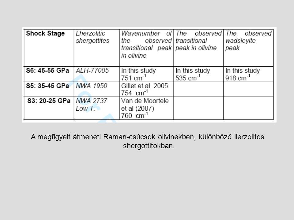 A megfigyelt átmeneti Raman-csúcsok olivinekben, különböző llerzolitos shergottitokban.