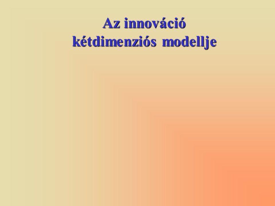 Az innováció kétdimenziós modellje
