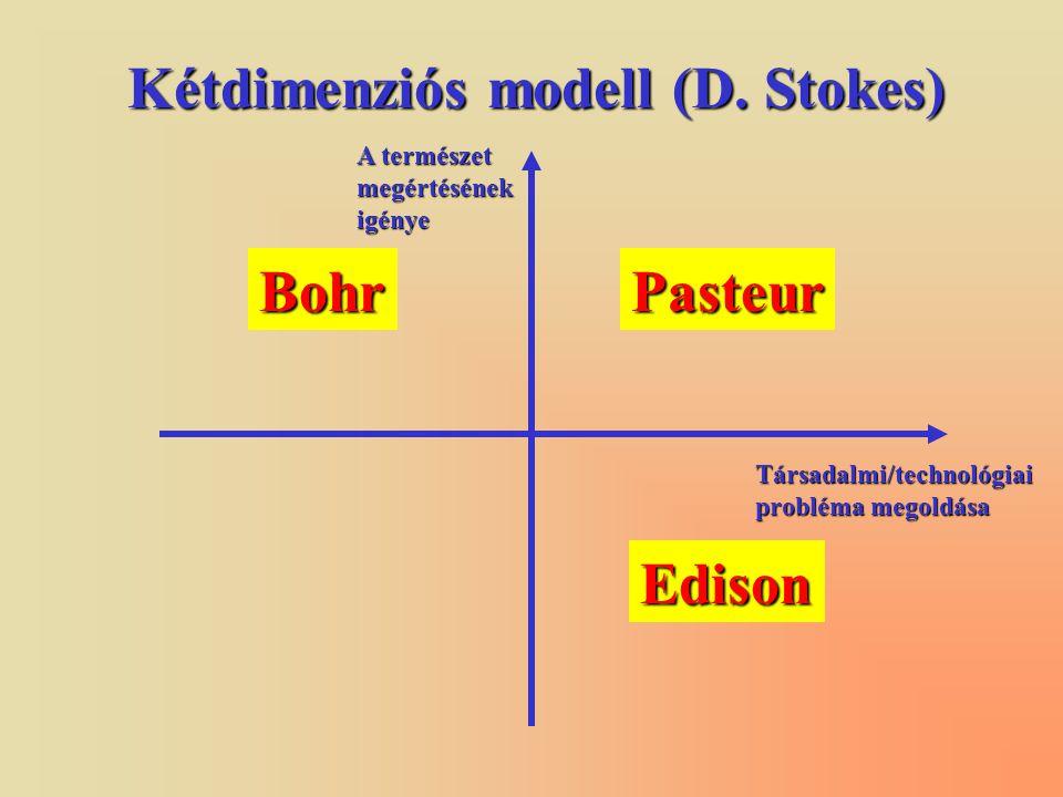 Kétdimenziós modell (D.