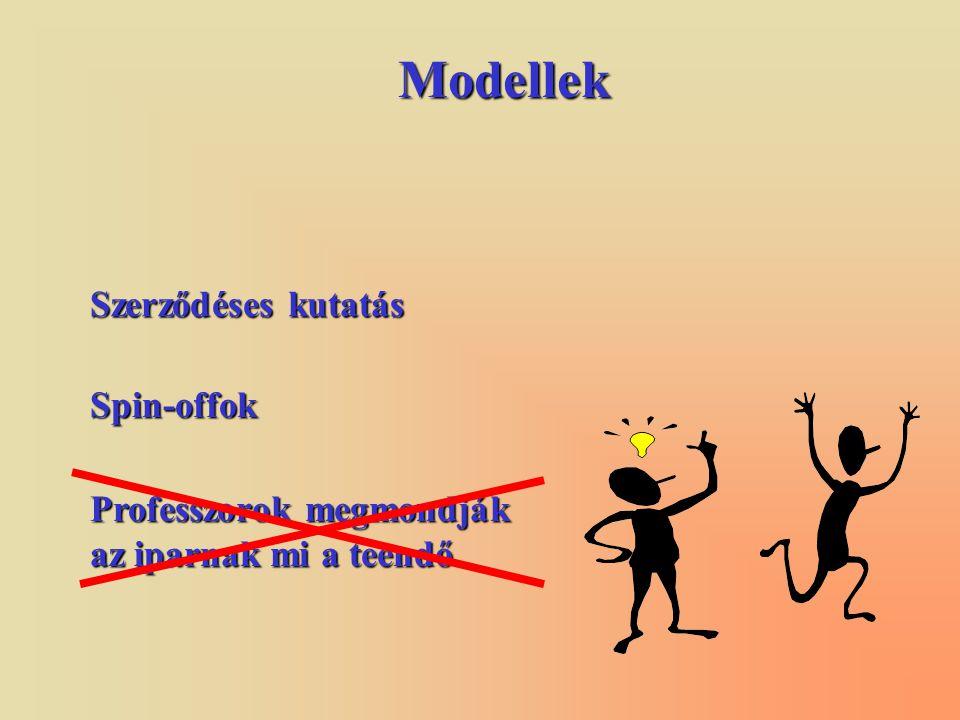 Modellek Spin-offok Szerződéses kutatás Professzorok megmondják az iparnak mi a teendő