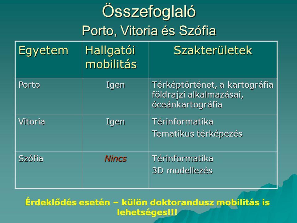 Összefoglaló Porto, Vitoria és Szófia Érdeklődés esetén – külön doktorandusz mobilitás is lehetséges!!! Egyetem Hallgatói mobilitás Szakterületek Port