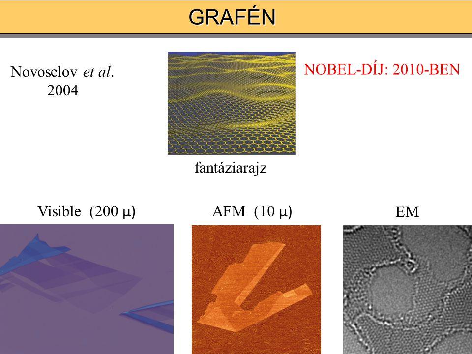 GRAFÉNGRAFÉN fantáziarajz EM Visible (200 μ) AFM (10 μ) Novoselov et al. 2004 NOBEL-DÍJ: 2010-BEN