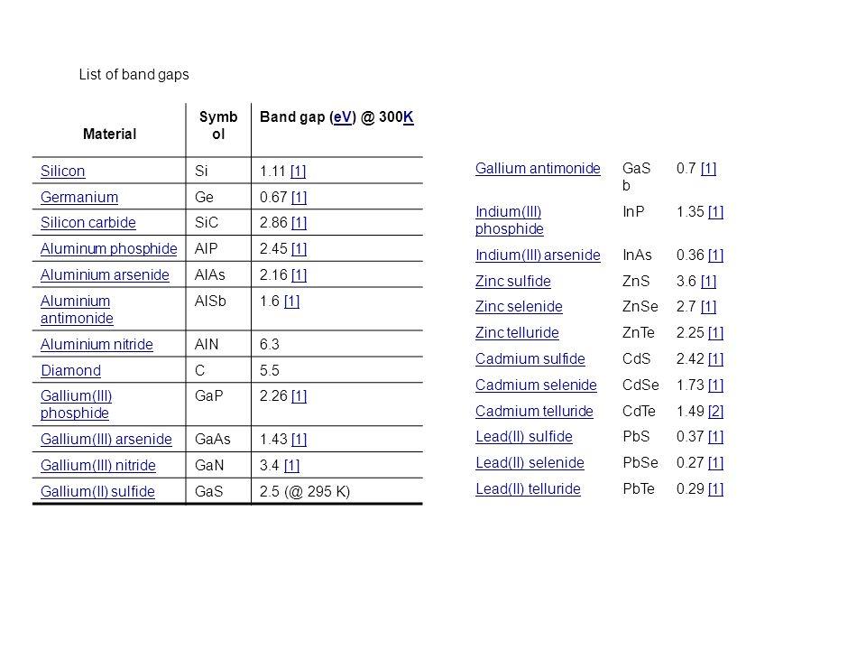 List of band gaps Gallium antimonideGaS b 0.7 [1] Indium(III) phosphide InP1.35 [1] Indium(III) arsenideInAs0.36 [1] Zinc sulfideZnS3.6 [1] Zinc selen