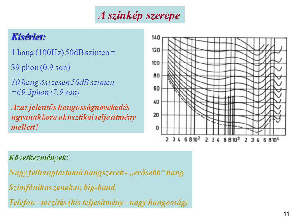 Kísérlet: 1 hang (100Hz) 50dB szinten = 39 phon (0.9 son) 10 hang összesen 50dB szinten =69.5phon (7.9 son) Azaz jelentős hangosságnövekedés ugyanakko