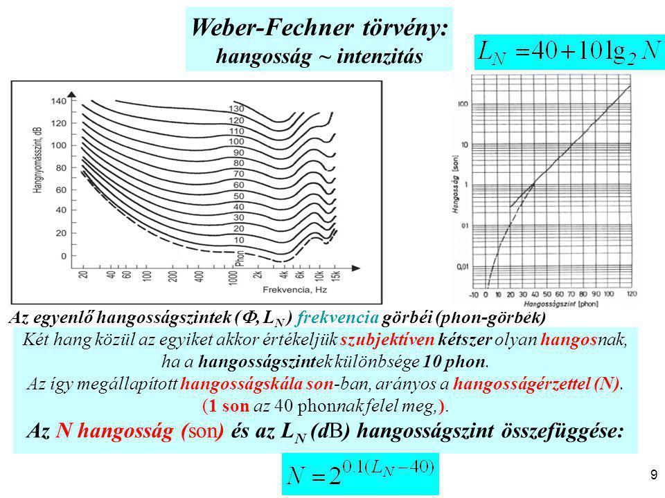 Az egyenlő hangosságszintek ( , L N ) frekvencia görbéi (phon-görbék) Két hang közül az egyiket akkor értékeljük szubjektíven kétszer olyan hangosnak