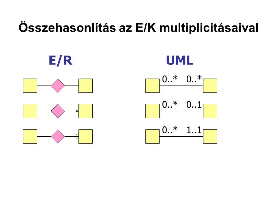 Összehasonlítás az E/K multiplicitásaival E/R UML 0..* 0..* 0..1 0..* 1..1