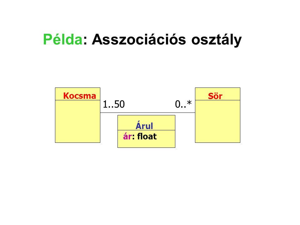 Árul ár: float Példa: Asszociációs osztály Kocsma Sör 1..50 0..*