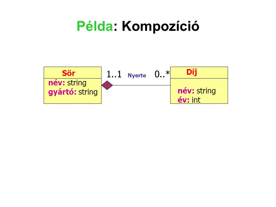 Példa: Kompozíció Sör név: string gyártó: string Díj név: string év: int 1..1 Nyerte 0..*